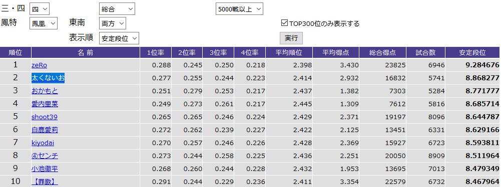 鳳凰卓東南両方5000戦以上ランキングトップ10画像