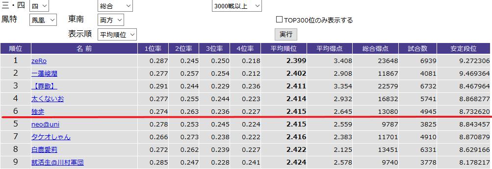 鳳凰卓東南両方3,000戦以上の平均順位ランキング