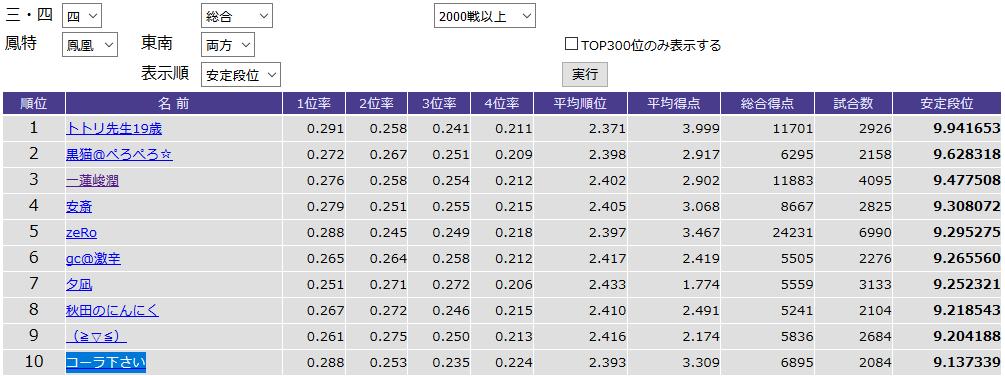 鳳凰卓東南両方2,000戦以上での安定段位TOP10