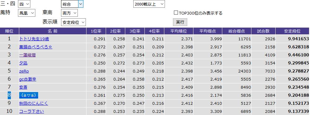 鳳凰卓東南両方での2,000戦以上安定段位TOP10