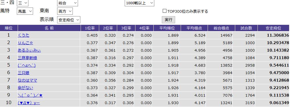 三麻鳳凰卓東南両方1,000戦以上安定段位TOP10ランキング