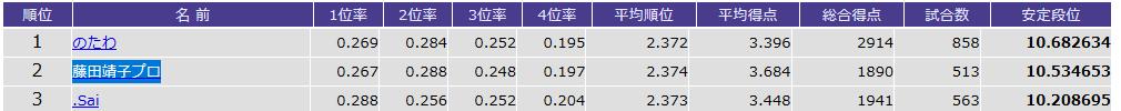 四麻鳳凰卓500戦以上の安定段位ランキングTOP3