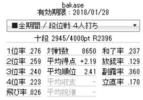 福地誠・前天鳳名人位blog「【天鳳】最高R記録を樹立」掲載画像
