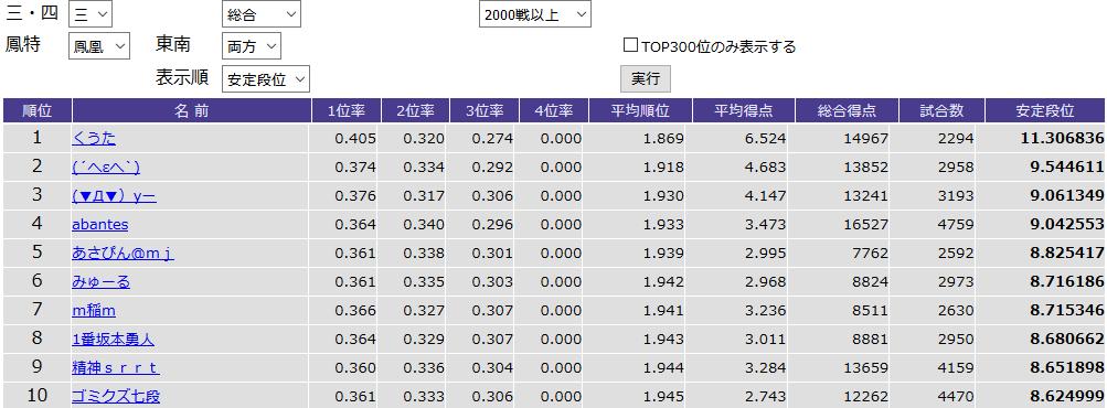 三麻鳳凰卓東南両方2,000戦以上の安定段位ランキングTOP10