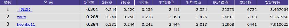 天鳳 鳳凰卓5,000戦以上の「TOP率」ランキングTOP3