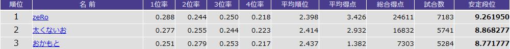 天鳳 鳳凰卓5,000戦以上の「安定段位」ランキングTOP3