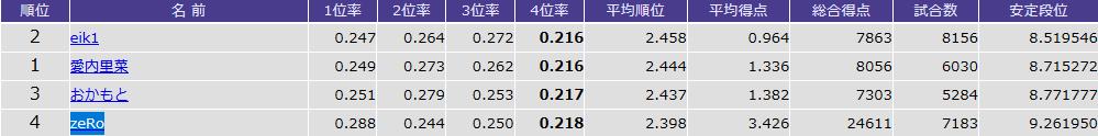 天鳳 鳳凰卓5,000戦以上の「ラス率」ランキングTOP4