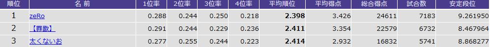 天鳳 鳳凰卓5,000戦以上の「平均順位」ランキングTOP3