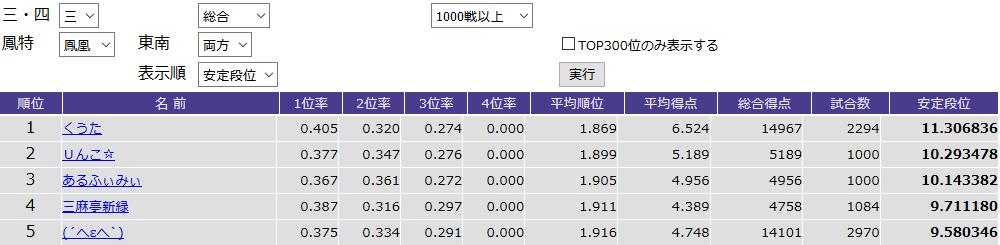 三麻鳳凰卓1,000戦以上の安定段位ランキング